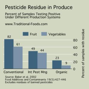 Pesticide-Residue-Produce-01